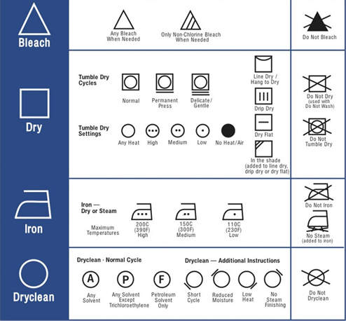 Apparel and Textile Care Symbols